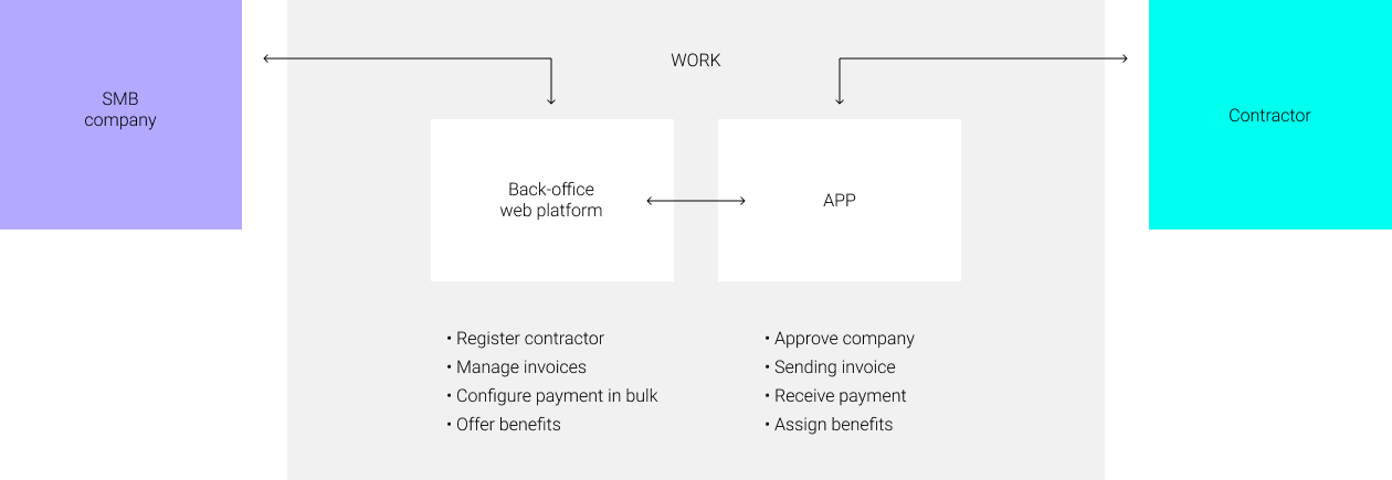 Mapping_SMB_Contractor_Payment